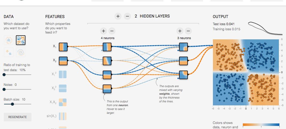 imagem de uma rede neural sendo treinada para resolver um problema.